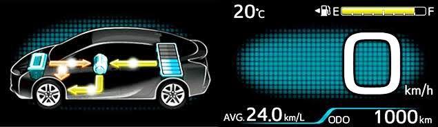 トヨタプリウスの実燃費を検証