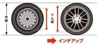 車のタイヤをインチアップするときの選び方・注意点