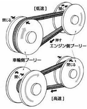 CVT車のメリット・デメリット【AT・MTと燃費や性能が違うのか】