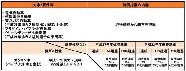 中古車でもエコカー減税を受けることができる【取得税・重量税・車検】
