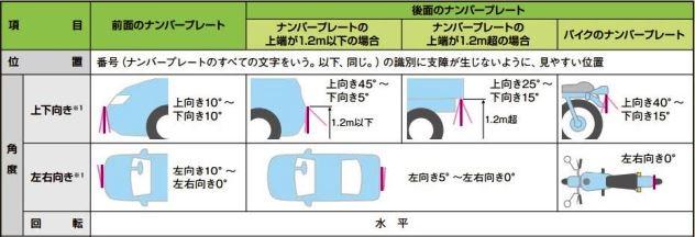 ナンバープレートカバーの禁止で違反・罰金【ドレスアップに注意】